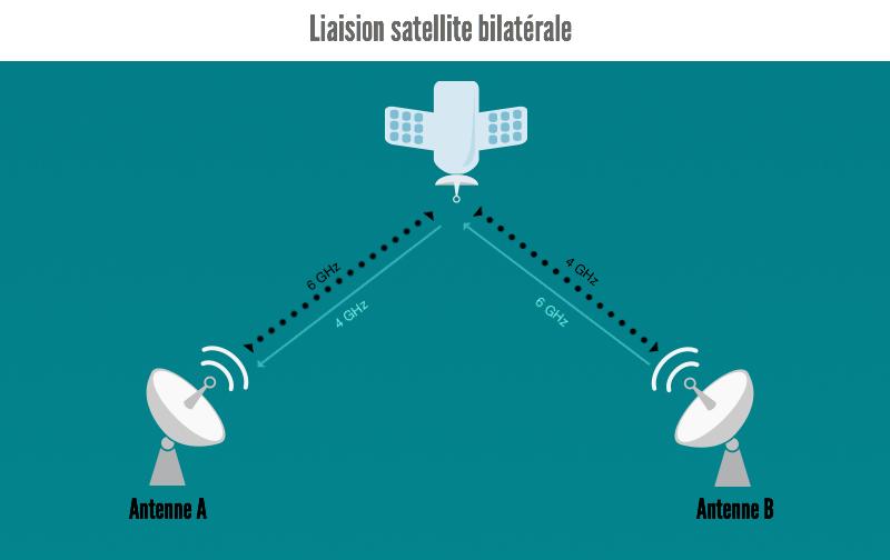 infographie liaison satellite bilaterale