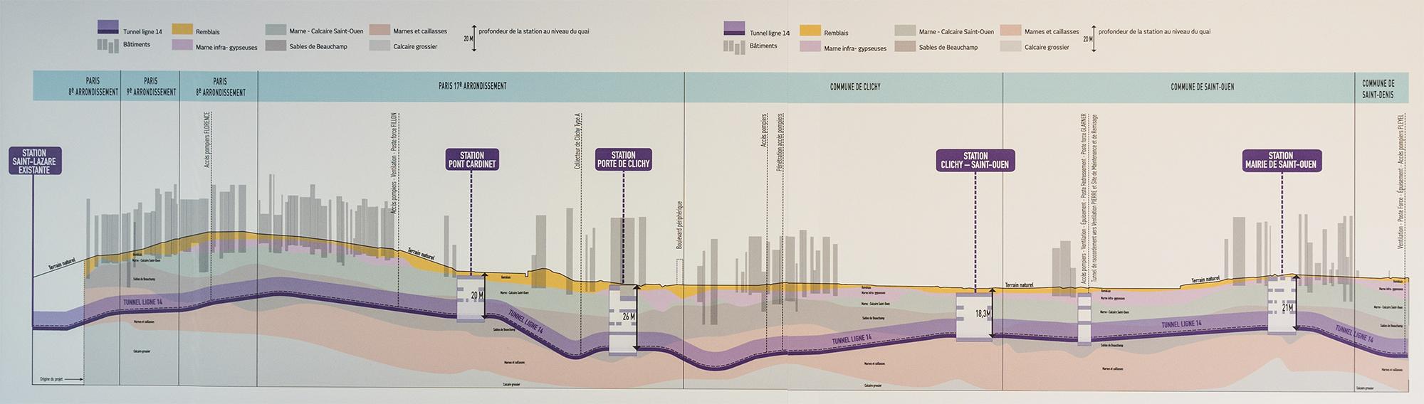 profil du tunnel de prolongement de la ligne 14 (Image RATP)